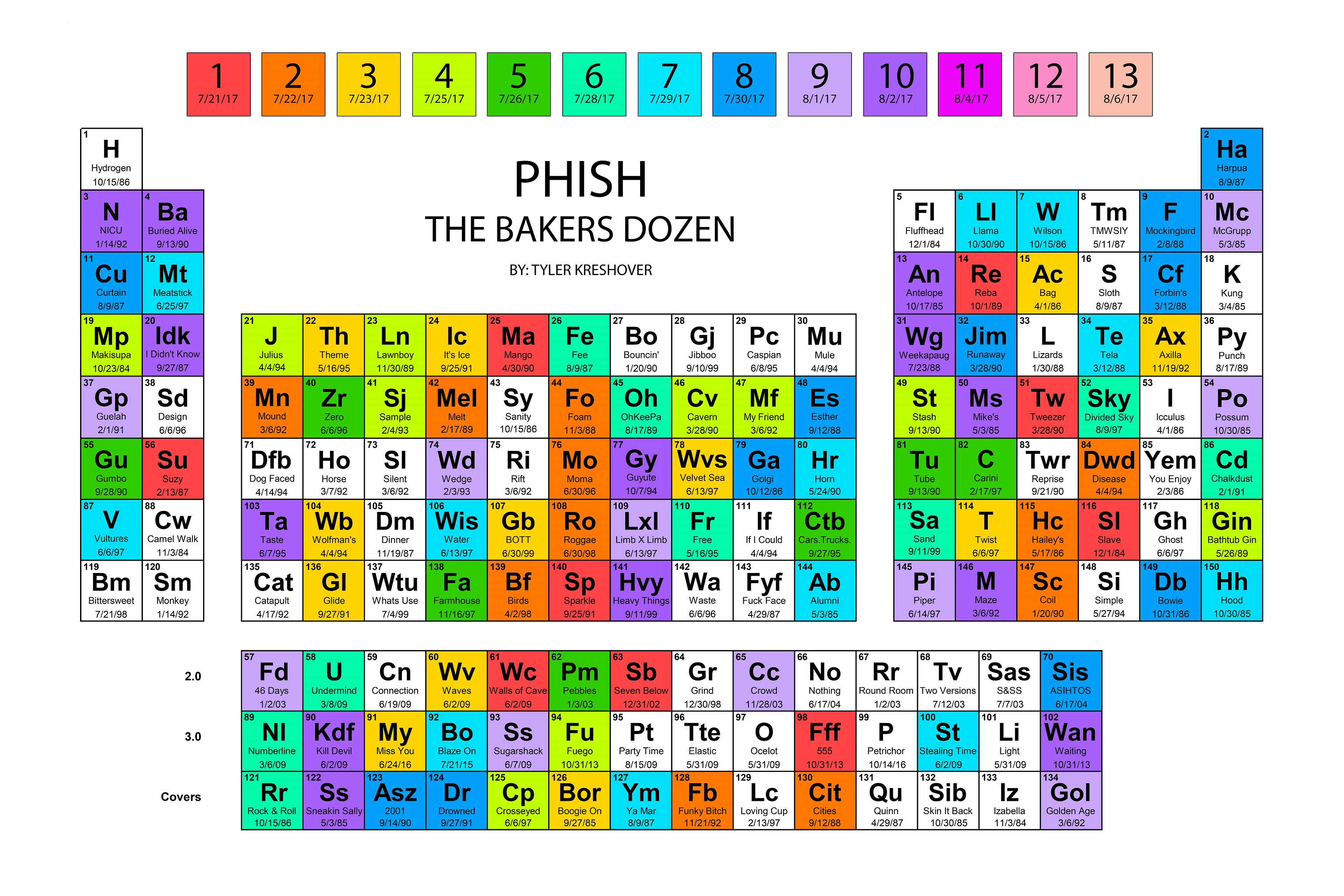 Icymi phishy bakers dozen periodic table phish photo tyler kreshover urtaz Image collections